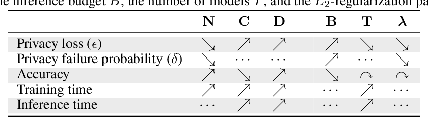 Figure 2 for The Trade-Offs of Private Prediction