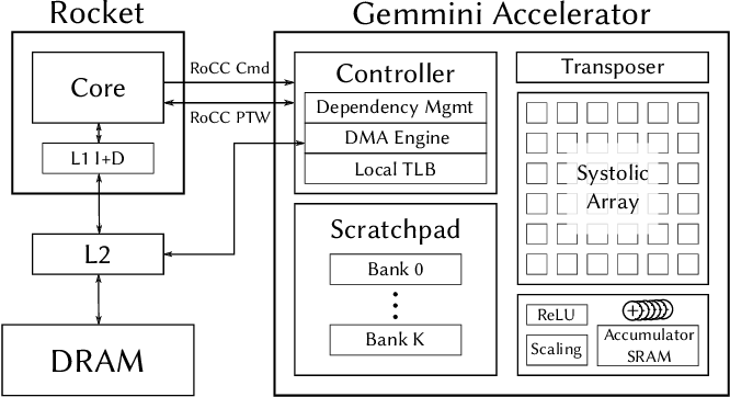 Figure 1 for Gemmini: An Agile Systolic Array Generator Enabling Systematic Evaluations of Deep-Learning Architectures