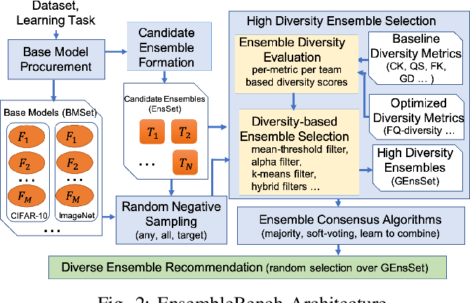 Figure 2 for Promoting High Diversity Ensemble Learning with EnsembleBench