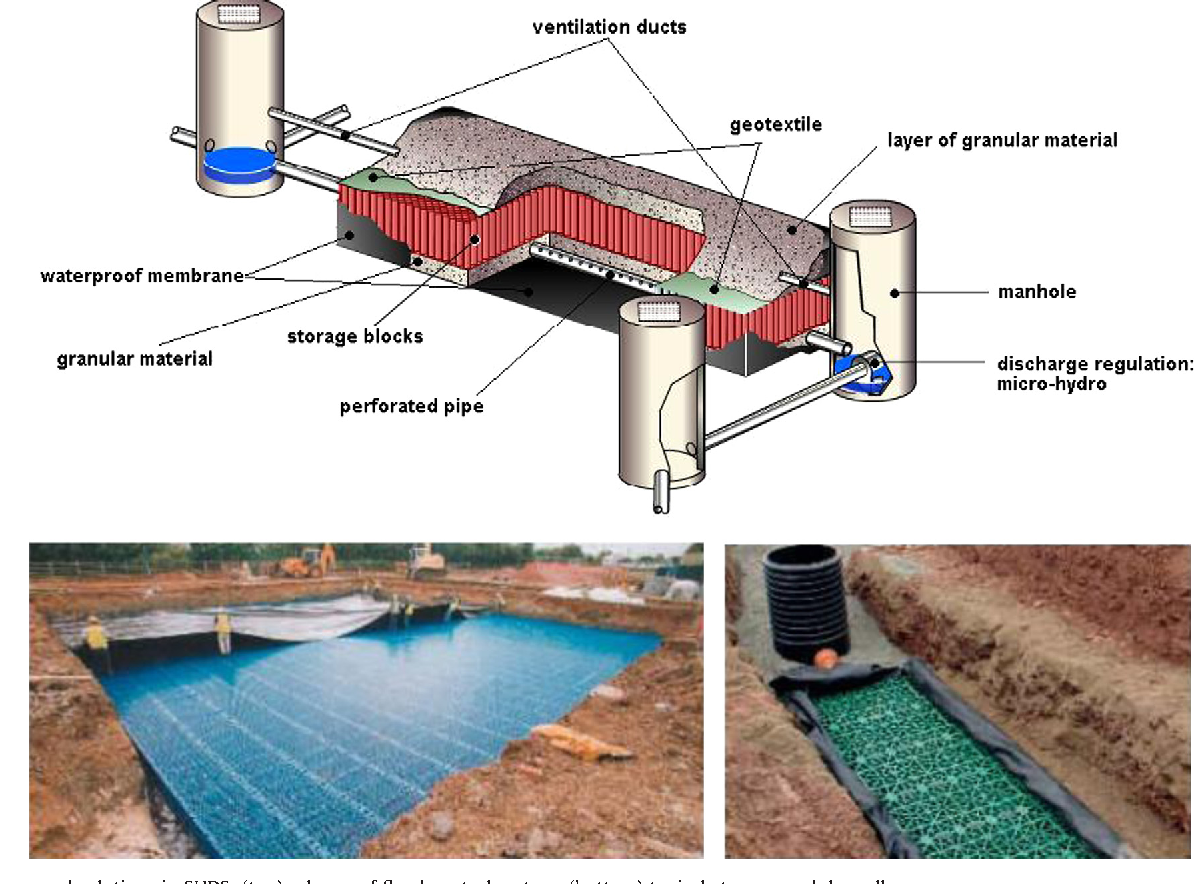Figure 20 from Energy recovery in SUDS towards smart water grids: A