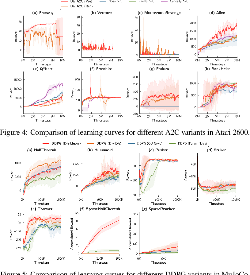 Figure 3 for Diversity-Driven Exploration Strategy for Deep Reinforcement Learning