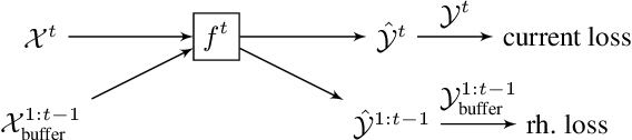Figure 1 for Continual Learning of New Sound Classes using Generative Replay
