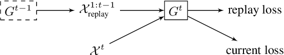 Figure 2 for Continual Learning of New Sound Classes using Generative Replay