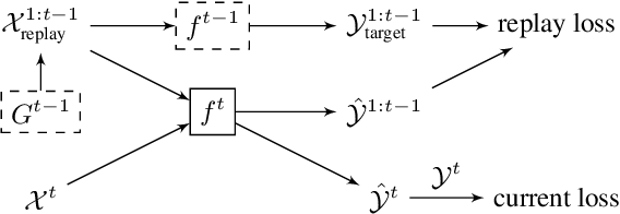 Figure 3 for Continual Learning of New Sound Classes using Generative Replay