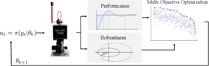 Figure 1 for Robust Model-free Reinforcement Learning with Multi-objective Bayesian Optimization