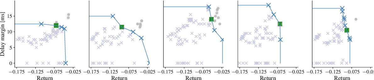 Figure 2 for Robust Model-free Reinforcement Learning with Multi-objective Bayesian Optimization