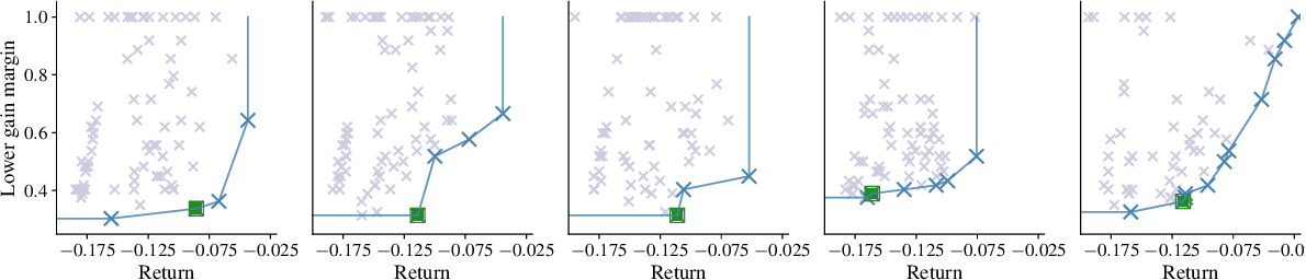 Figure 3 for Robust Model-free Reinforcement Learning with Multi-objective Bayesian Optimization