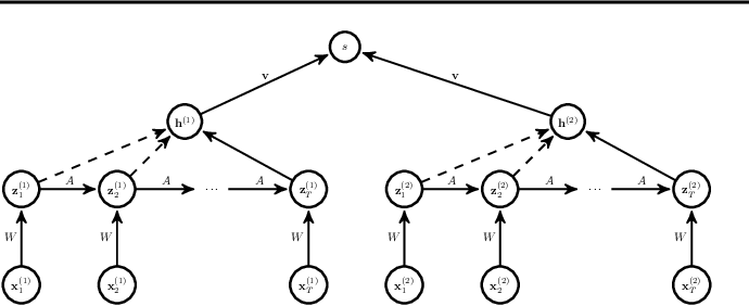 Figure 1 for Modeling Time Series Similarity with Siamese Recurrent Networks