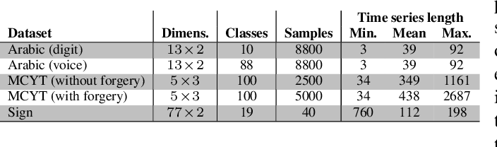 Figure 2 for Modeling Time Series Similarity with Siamese Recurrent Networks