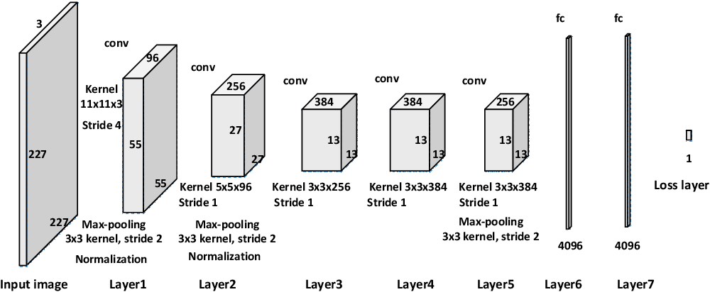 Figure 1 for Learning Deep Similarity Models with Focus Ranking for Fabric Image Retrieval