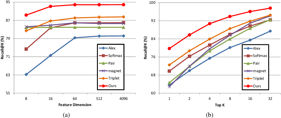 Figure 3 for Learning Deep Similarity Models with Focus Ranking for Fabric Image Retrieval