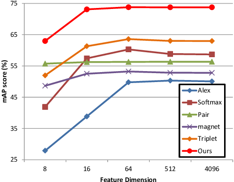 Figure 4 for Learning Deep Similarity Models with Focus Ranking for Fabric Image Retrieval