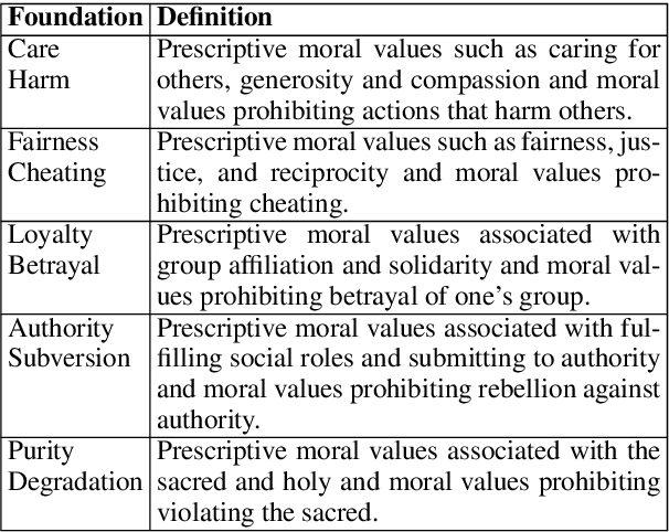 Figure 2 for Acquiring Background Knowledge to Improve Moral Value Prediction