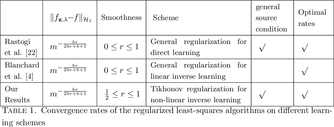 Figure 1 for Convergence analysis of Tikhonov regularization for non-linear statistical inverse learning problems