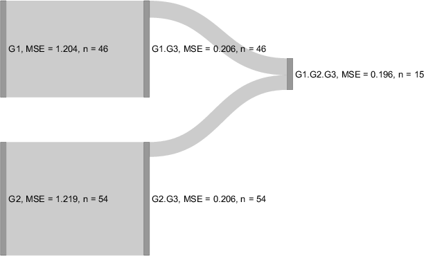 Figure 1 for Grouped Feature Importance and Combined Features Effect Plot