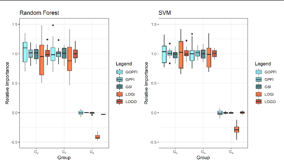 Figure 3 for Grouped Feature Importance and Combined Features Effect Plot