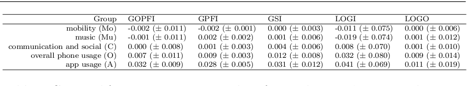 Figure 4 for Grouped Feature Importance and Combined Features Effect Plot
