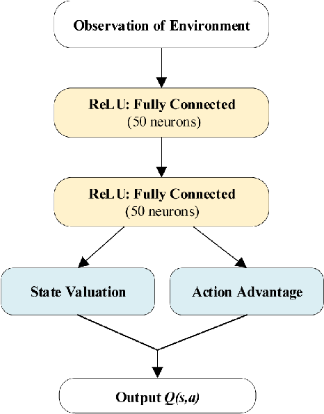 Figure 2 for Deep Reinforcement Learning Based Dynamic Route Planning for Minimizing Travel Time