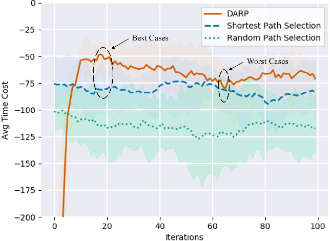 Figure 3 for Deep Reinforcement Learning Based Dynamic Route Planning for Minimizing Travel Time