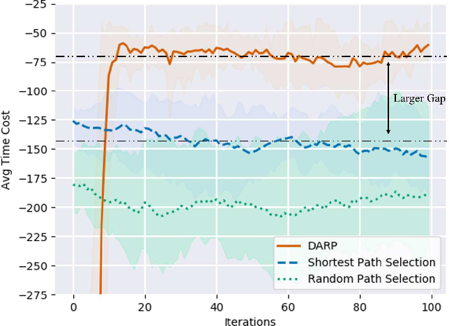 Figure 4 for Deep Reinforcement Learning Based Dynamic Route Planning for Minimizing Travel Time