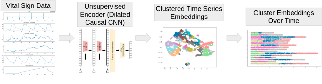 Figure 1 for Detecting Patterns of Physiological Response to Hemodynamic Stress via Unsupervised Deep Learning