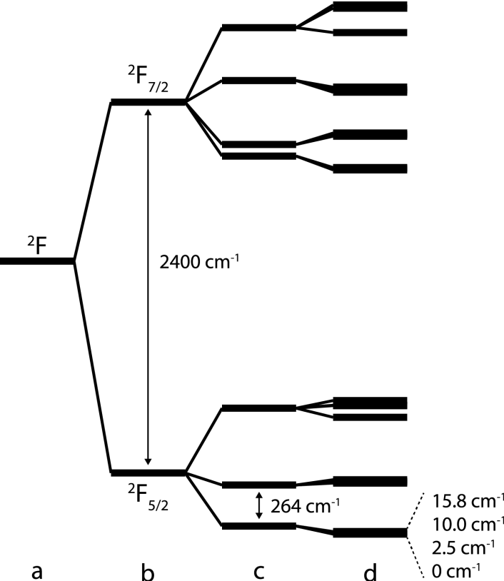 Figure 8 Energy Splitting Diagram Showing The CeIII States For 4