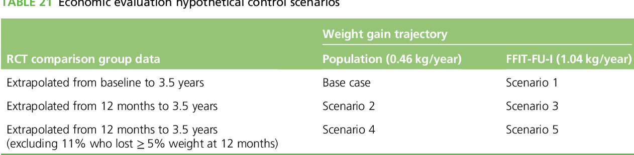PDF] Long-term weight loss following a randomised controlled trial