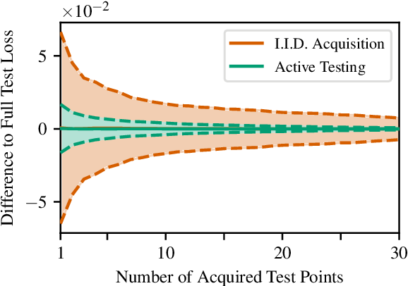 Figure 1 for Active Testing: Sample-Efficient Model Evaluation