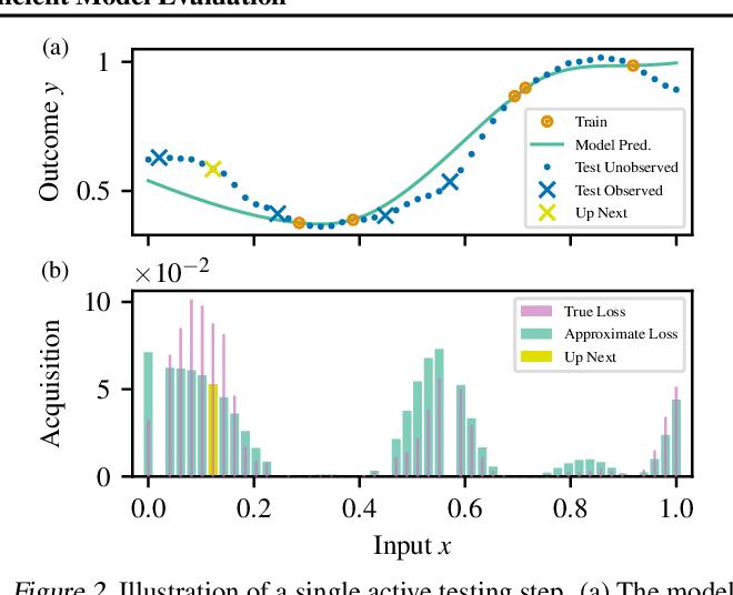 Figure 3 for Active Testing: Sample-Efficient Model Evaluation