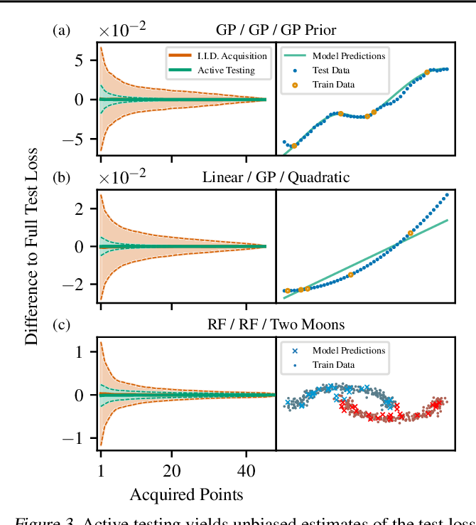 Figure 4 for Active Testing: Sample-Efficient Model Evaluation