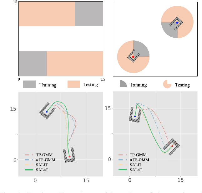 Figure 4 for Learning to Shift Attention for Motion Generation