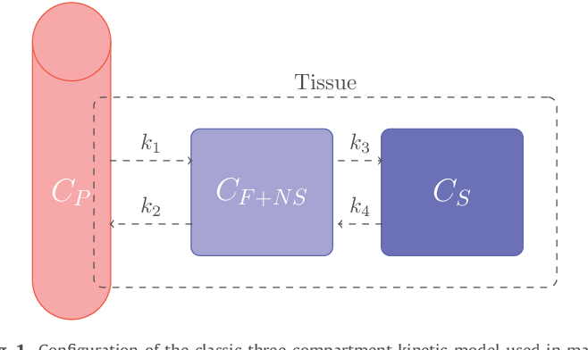 Figure 1 for Unmixing dynamic PET images with variable specific binding kinetics