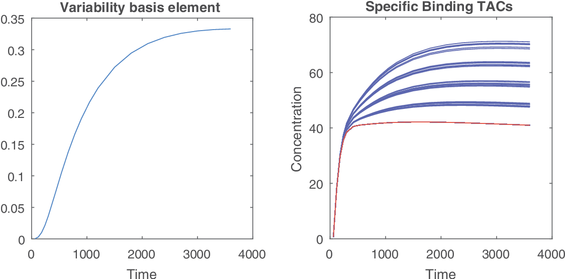 Figure 3 for Unmixing dynamic PET images with variable specific binding kinetics
