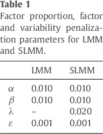 Figure 2 for Unmixing dynamic PET images with variable specific binding kinetics