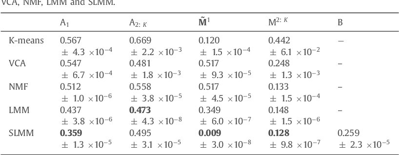 Figure 4 for Unmixing dynamic PET images with variable specific binding kinetics