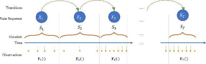 Figure 1 for Adaptive Activity Monitoring with Uncertainty Quantification in Switching Gaussian Process Models