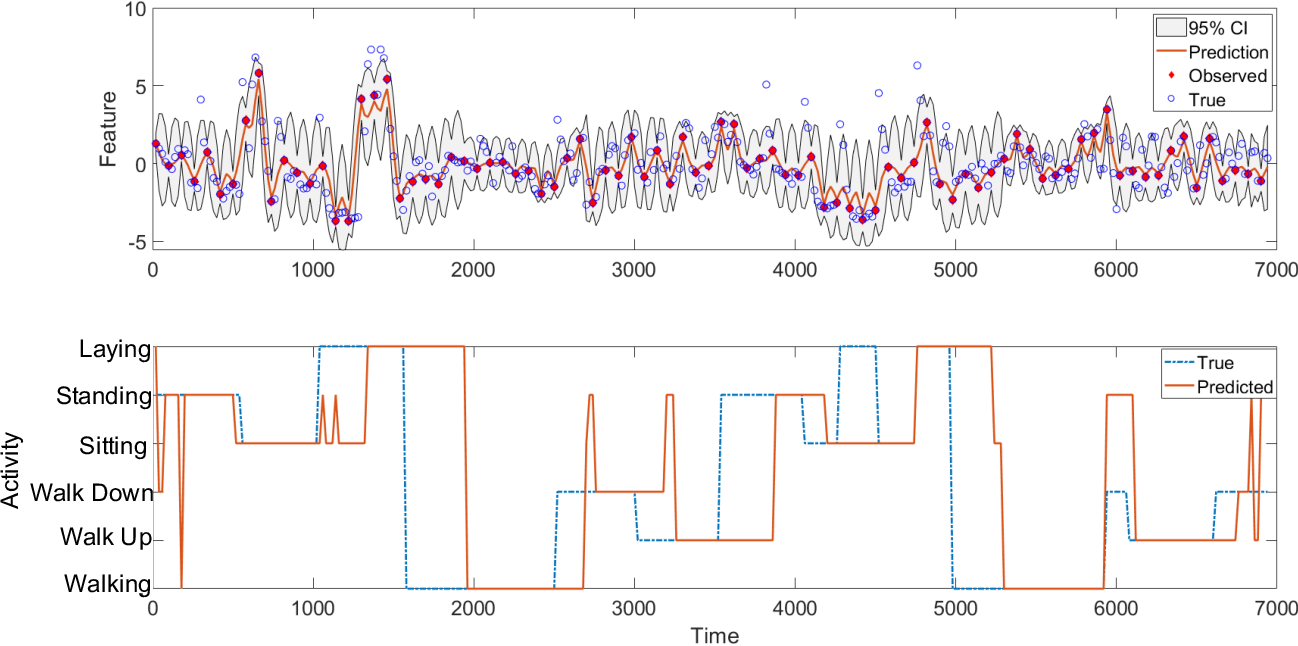 Figure 4 for Adaptive Activity Monitoring with Uncertainty Quantification in Switching Gaussian Process Models