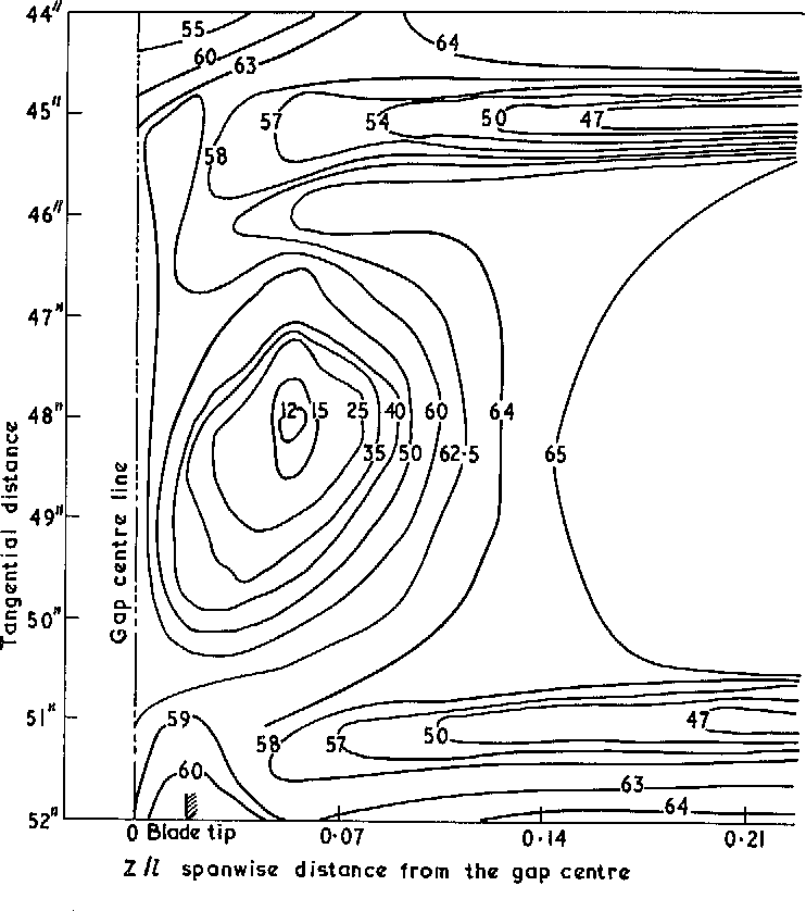 Figure 19 From Leakage And Secondary Flows In Compressor Cascades