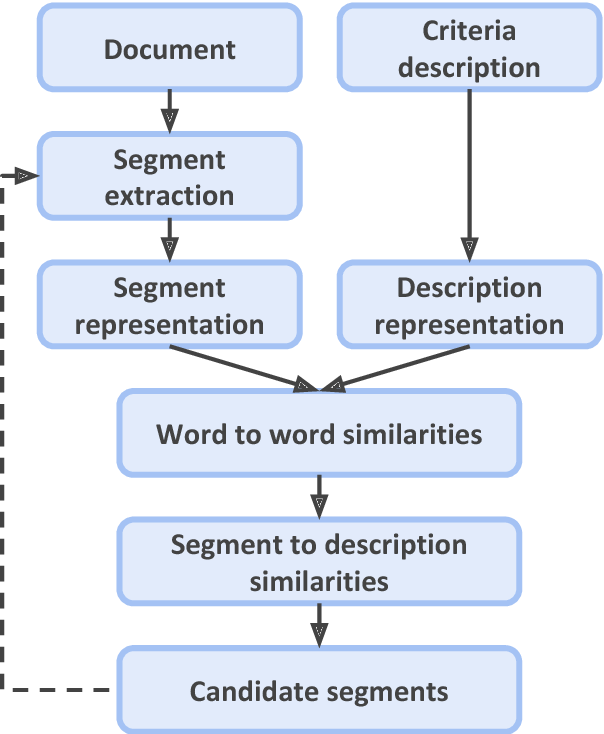 Figure 4 for Unsupervised Identification of Study Descriptors in Toxicology Research: An Experimental Study