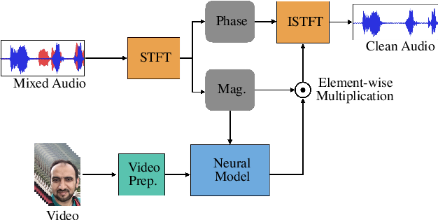 Figure 1 for Self-supervised Learning of Visual Speech Features with Audiovisual Speech Enhancement