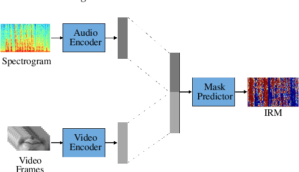 Figure 3 for Self-supervised Learning of Visual Speech Features with Audiovisual Speech Enhancement
