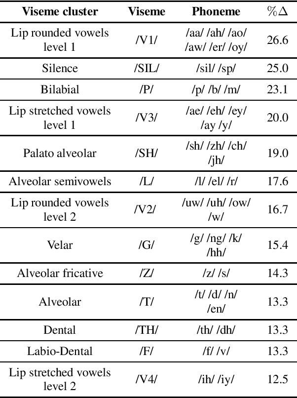 Figure 4 for Self-supervised Learning of Visual Speech Features with Audiovisual Speech Enhancement