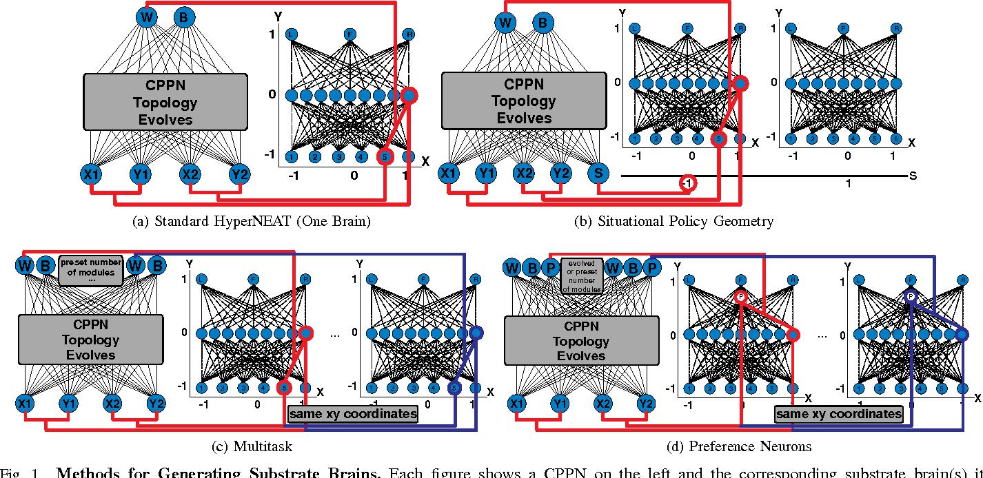 Figure 1 for Using Indirect Encoding of Multiple Brains to Produce Multimodal Behavior