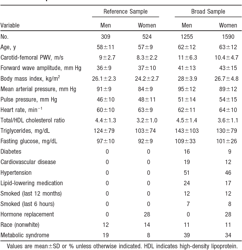 Cross-sectional correlates of increased aortic stiffness in the ...