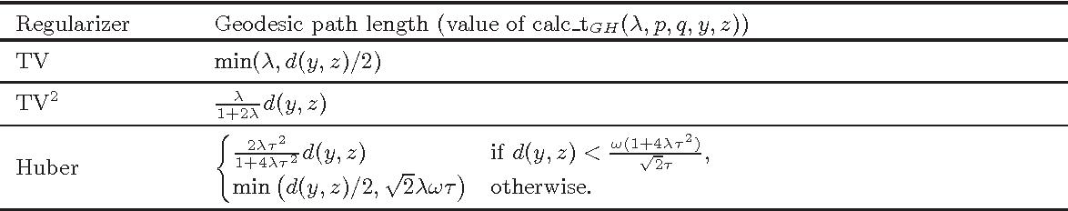 Figure 1 for Total variation regularization for manifold-valued data