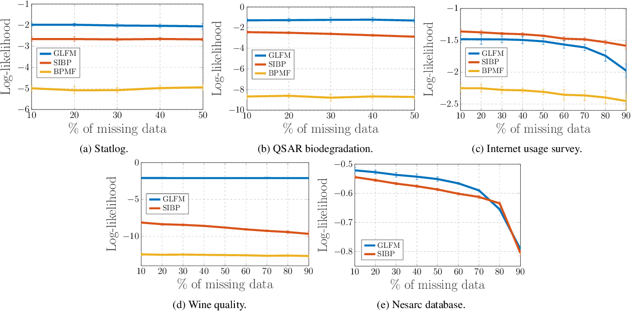 Figure 3 for General Latent Feature Models for Heterogeneous Datasets