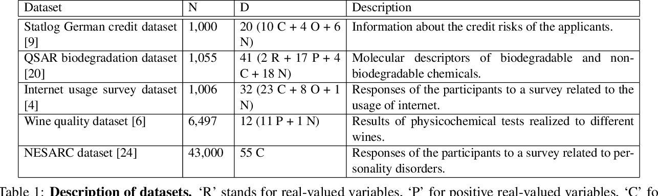 Figure 2 for General Latent Feature Models for Heterogeneous Datasets