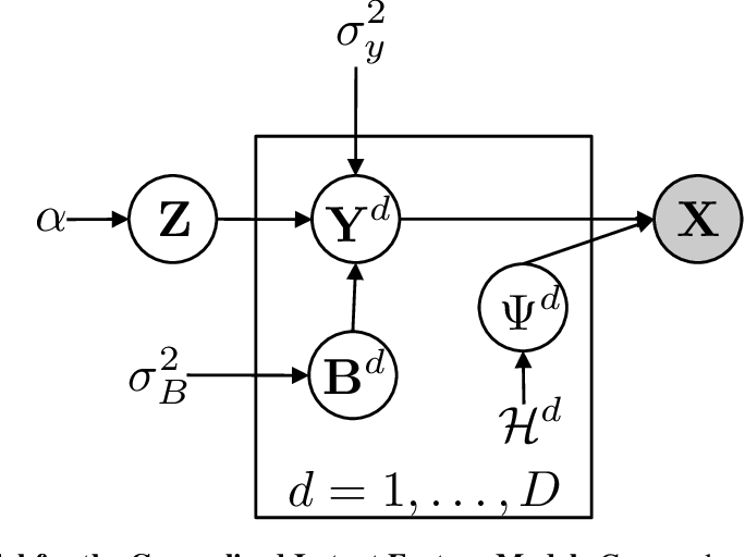 Figure 1 for General Latent Feature Models for Heterogeneous Datasets