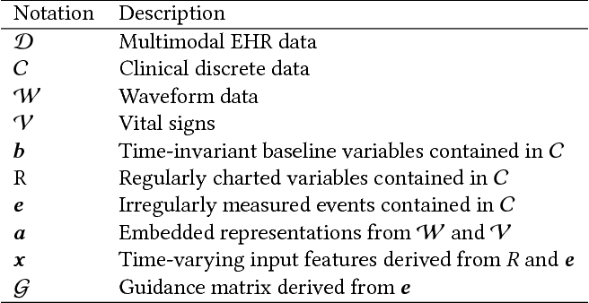 Figure 2 for RAIM: Recurrent Attentive and Intensive Model of Multimodal Patient Monitoring Data