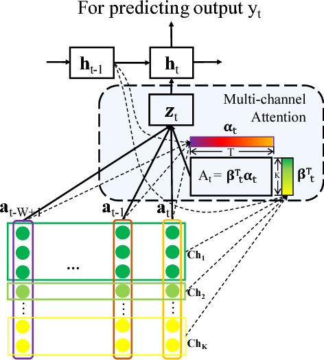 Figure 3 for RAIM: Recurrent Attentive and Intensive Model of Multimodal Patient Monitoring Data